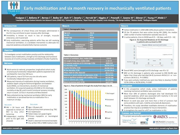 effectiveness of an early mobilization protocol